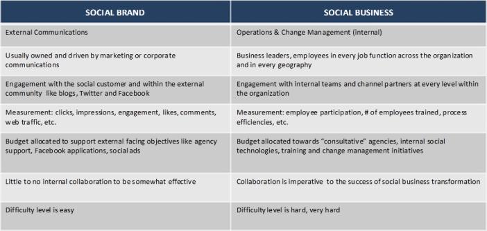Social brand vs social biz