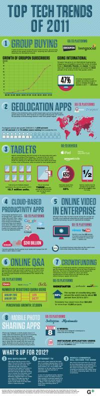 2011 Top Tech Trends