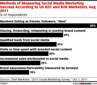 Social Media ROI Measurements