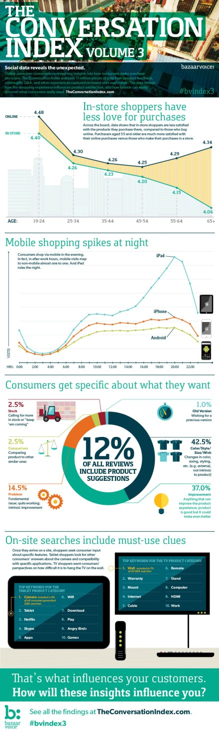 Consumer Insights Infographic from Bazaarvoice