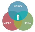 Social + Mobile = Big Data