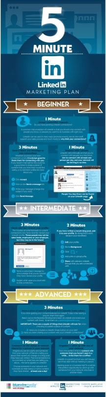 5 Min/Day to Market on LinkedIn